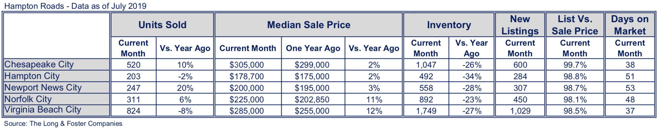 Hampton Roads Market Minute Chart July 2019