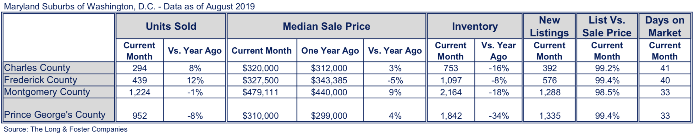 Maryland Suburbs Market Minute Chart August 2019