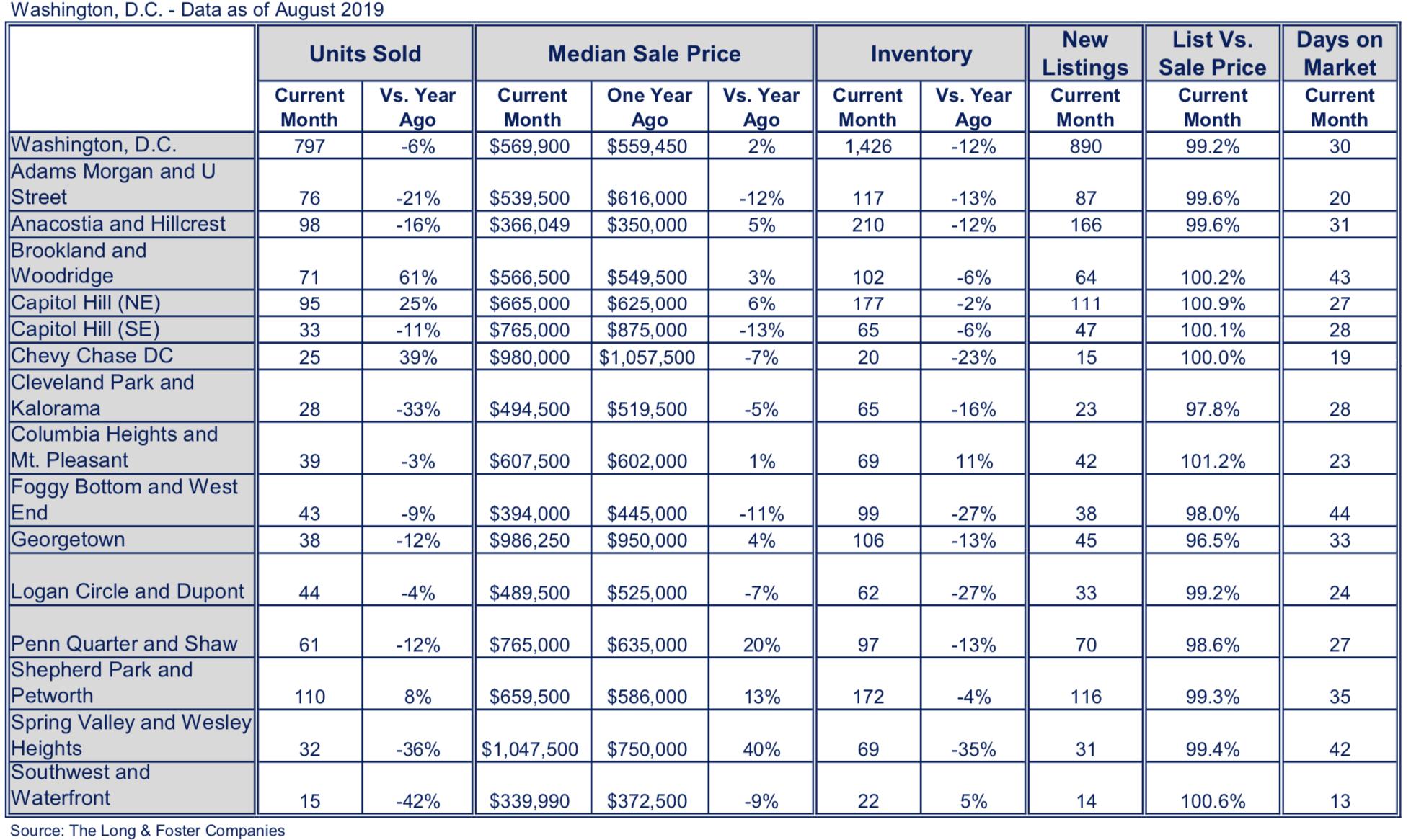 Washington, DC Market Minute Chart August 2019