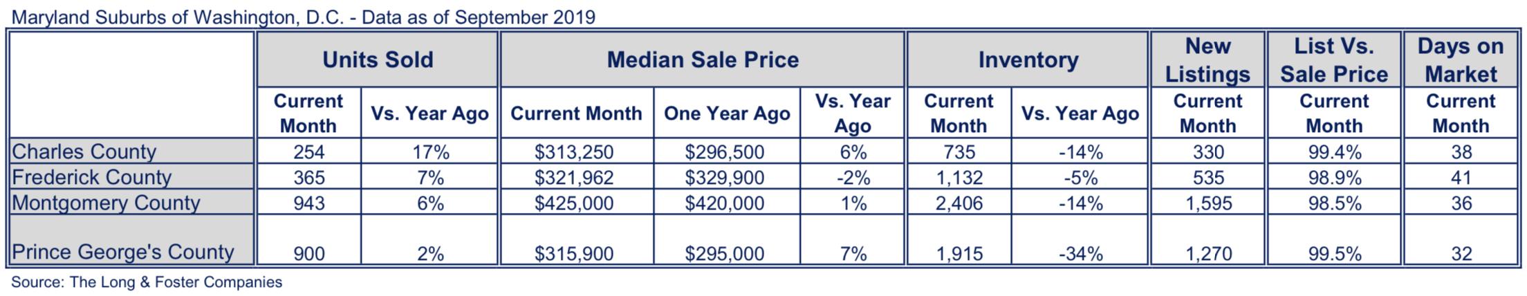 Maryland Suburbs Market Minute Chart September 2019