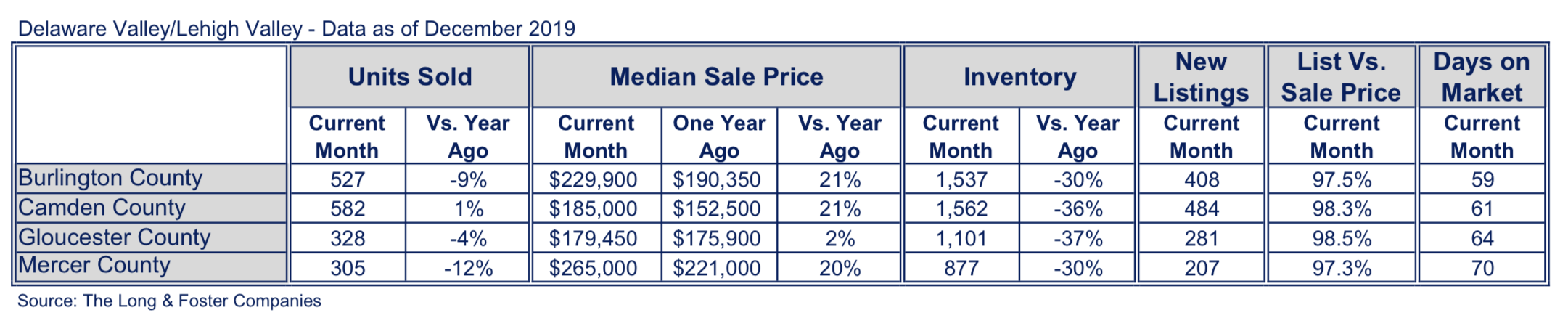 New Jersey Suburbs Market Minute Chart December 2019